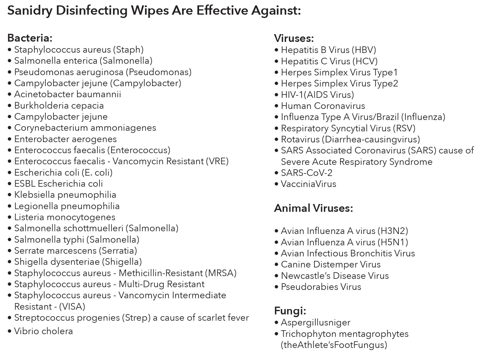 Virus Chart